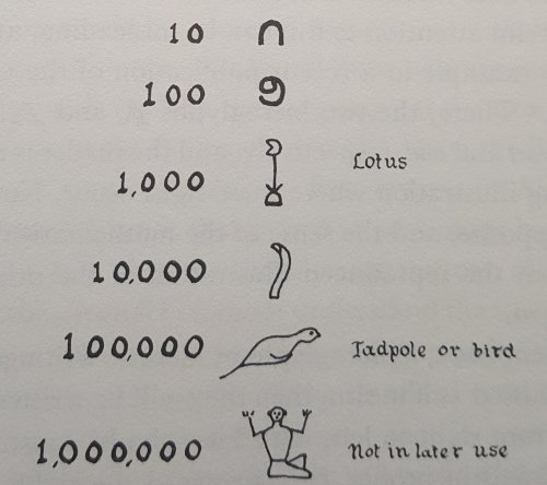 20200421 Egyptian mathematics 2